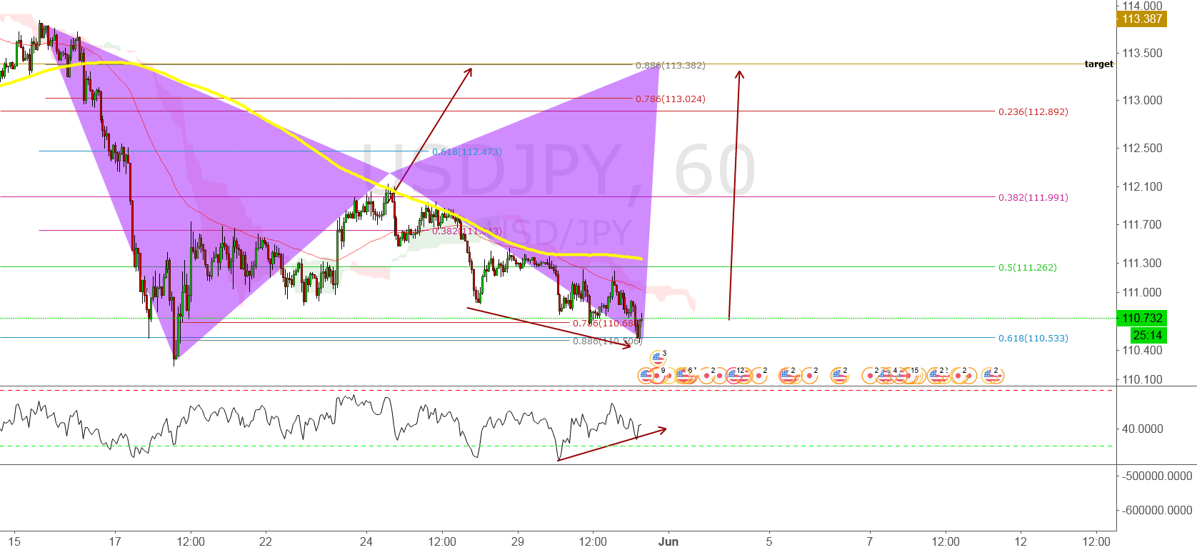 usd jpy - long till D