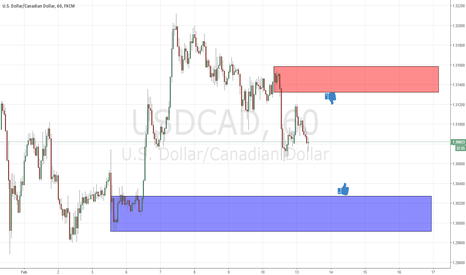 USDCAD: next levels for usdcad