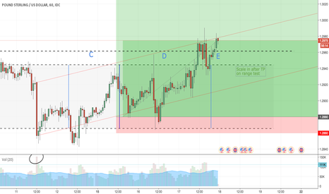 GBPUSD: GBP/USD Long (Update 3)