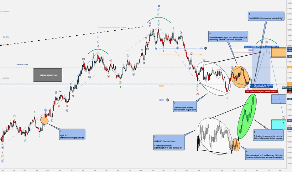 EURUSD: EUR/USD - Bullish Impulse until 1.20 or even 1.215