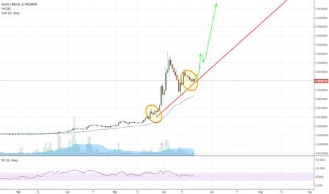 STRATBTC: STRAT pump imminent?