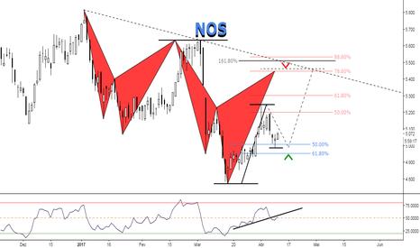 NOS: (12h) Forte Baixa, correcção em alta // NOS SGPS