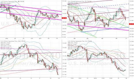 USDJPY: ドル円:先週は本格的な下落となりましたが、もうそろそろ下落一服となりそうな予感がしました