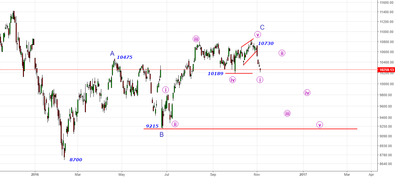 DAX- Bleak times ahead with key level@10730