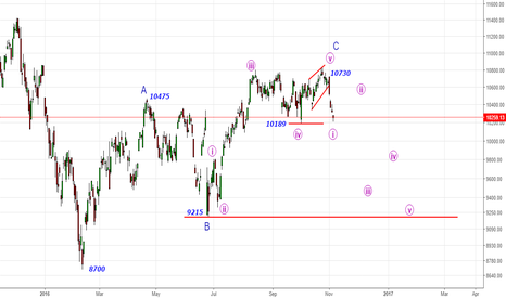 DAX: DAX- Bleak times ahead with key level@10730
