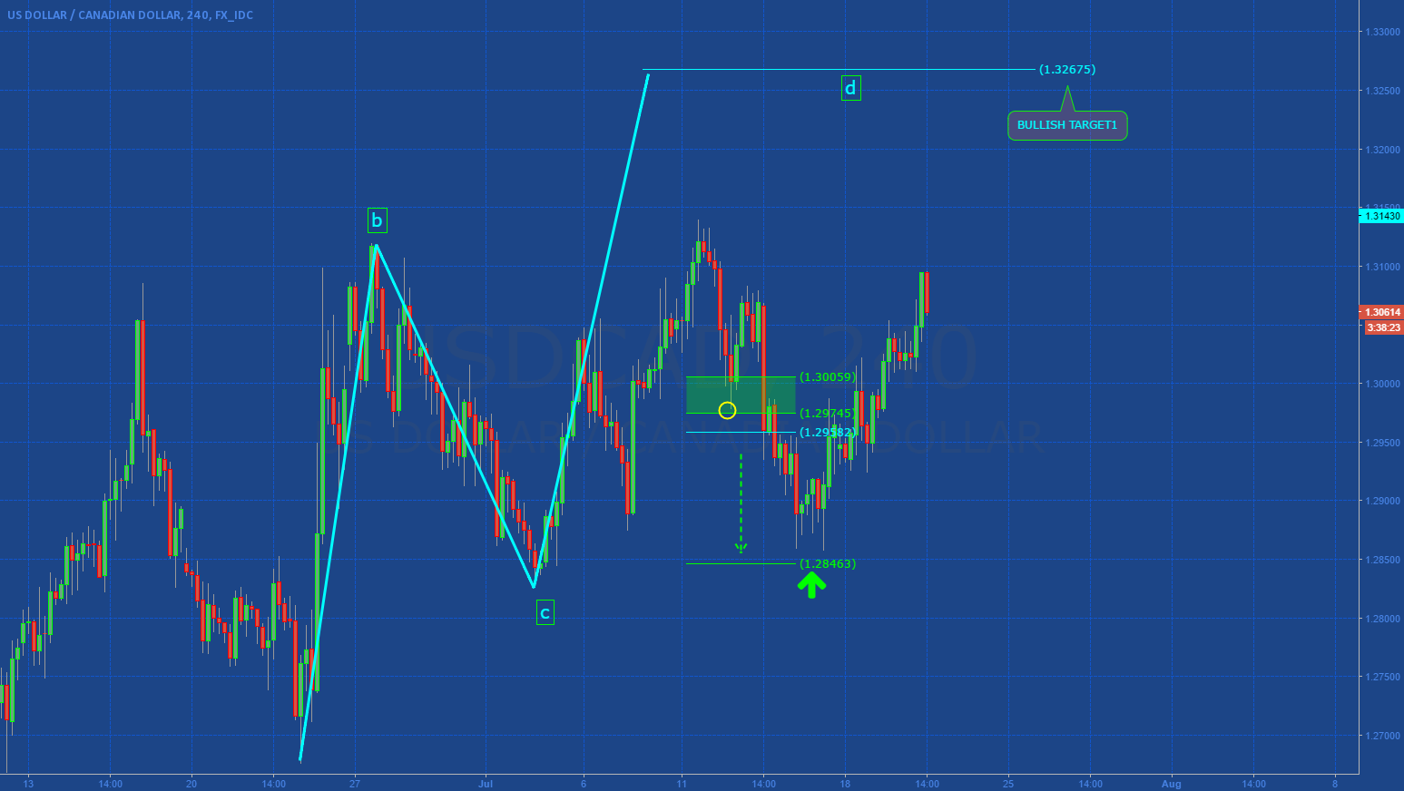 USDCAD: ABCD IN DEVELOPMENT?
