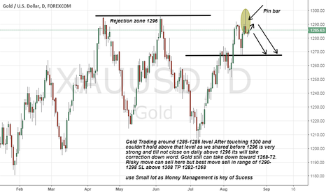 XAUUSD: Gold As Expected 1296 still very Strong Resistance advice to sel