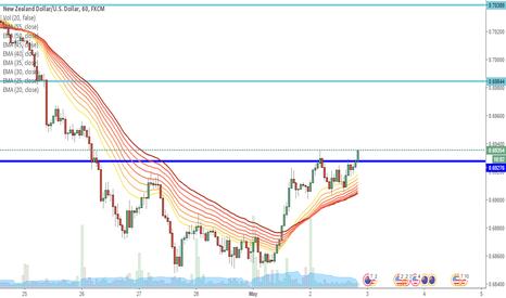 NZDUSD: NZD/USD trend