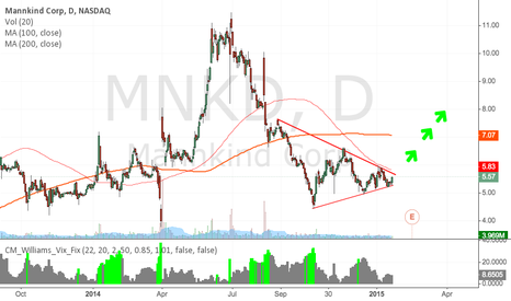MNKD: MNKD worth a look if it can break the pennant