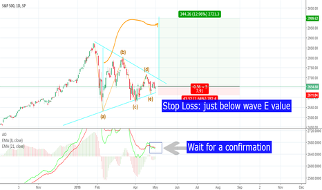 SPX: Triangle Completed on SPX500