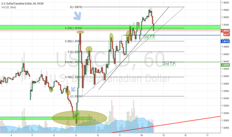 USDCAD: simple analyse of USD CAD