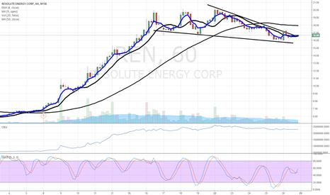 REN: $REN hourly chart