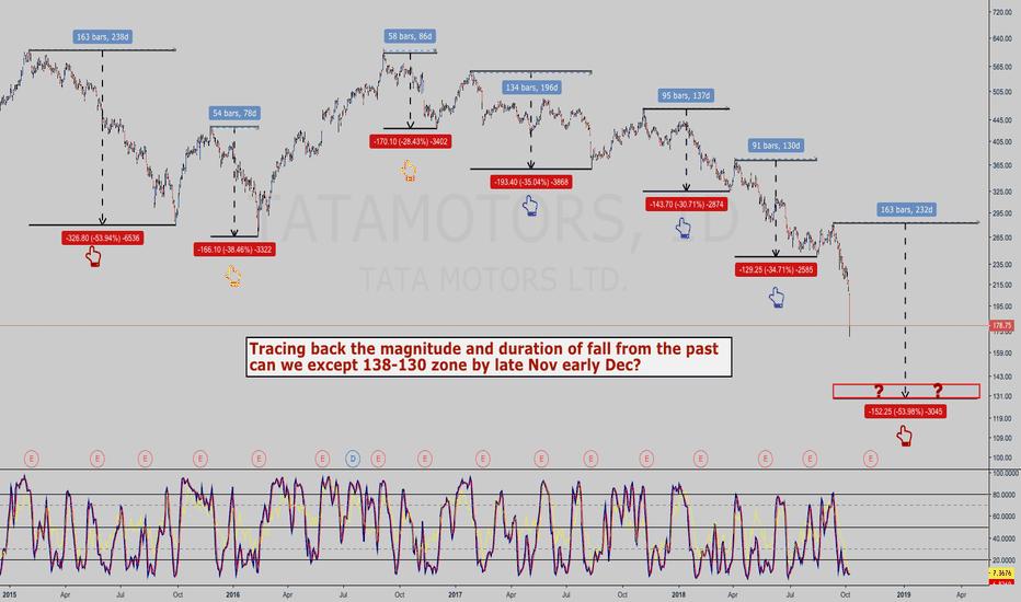 TATAMOTORS: TATAMOTORS day chart study - Is history going to repeat?
