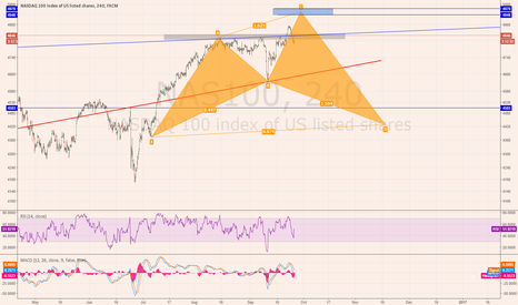 NAS100: Short Nasdaq from the blue area