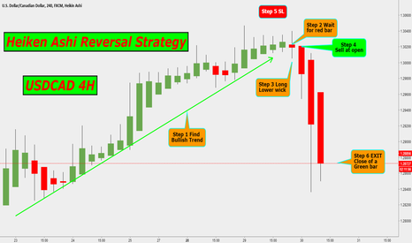 USDCAD: USDCAD 4H HEIKEN ASHI REVERSAL STRATEGY
