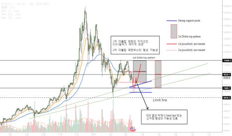 BTCUSD: Bitcoin Movement/ Bearish point 비트코인의 움직임 / 하락지점 포인트