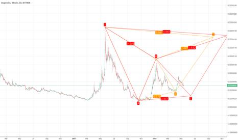 DOGEBTC: n00b at Advanced patterns