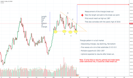 XAUUSD: A Bull Market Descending Triangle Pattern