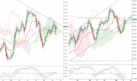 XAUUSD: Gold can be long!!