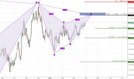 EURNZD: 12) EURNZD bearish gartley on daily chart
