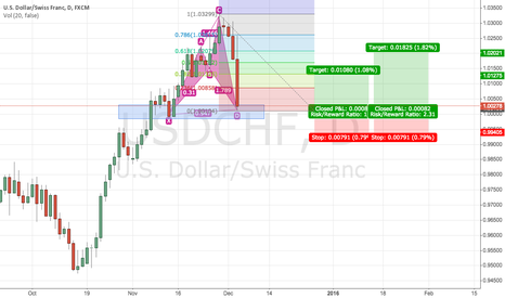 USDCHF: USDCHF daily chart cypher and 1.0000 support, long!