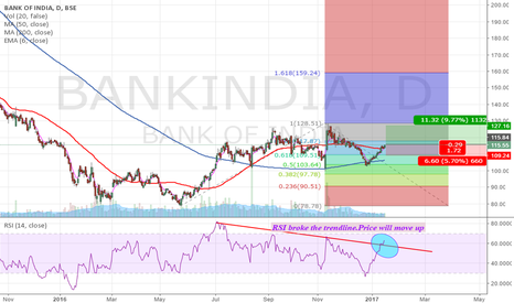 BANKINDIA: BANKINDIA - RSI broke the trendline. Price will move up