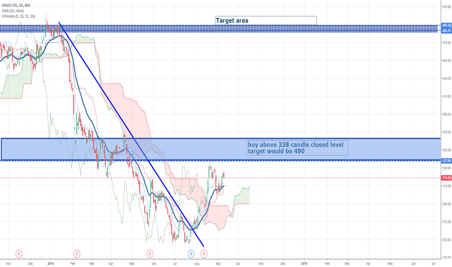 UFLEX: uflex long buy time with good risk and reward trade oppertunity