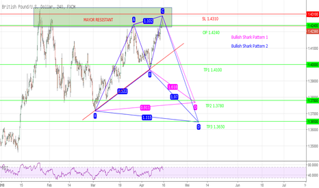 GBPUSD: Potentially Bullish Shark Pattern GBPUSD H4