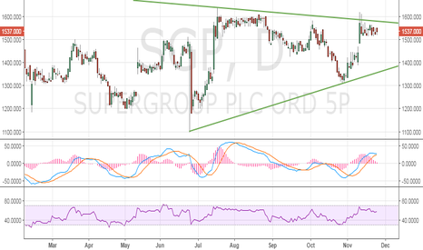 SGP: Supergroup PLC – Awaits Symmetrical triangle breakout