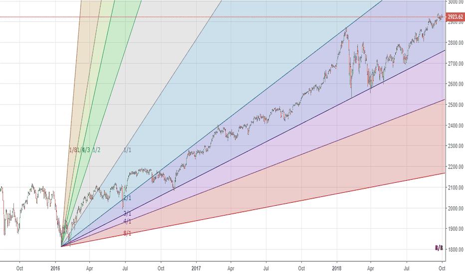 SPX: SPX500 - Gann channel. This is a ramp. 2019 will see bloodbath