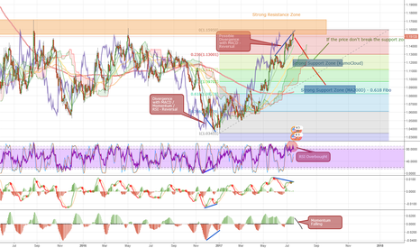 EURUSD: Possible Reversal EURUSD - 1D - Time to Short
