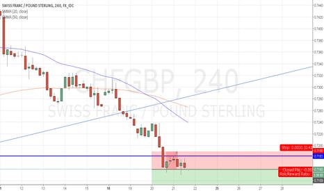 CHFGBP: CHF/GBP Short
