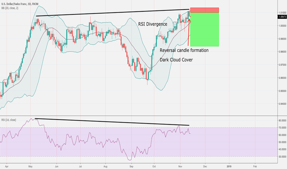 USDCHF: Sell USDCHF @ 10091.9 - RSI Divergence