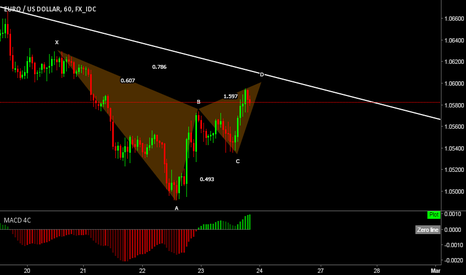 EURUSD: EUR/USD Bearish Harmonic Structure