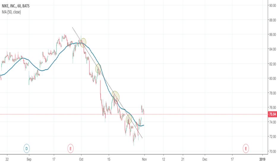 NKE: Trend Indicator on NIKE