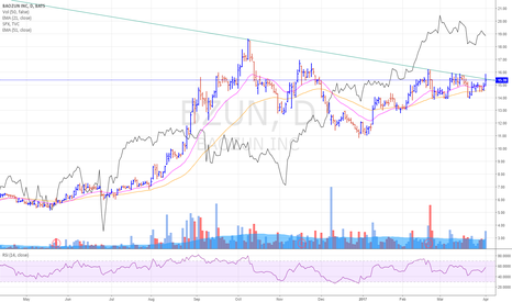 BZUN: BZUN breaking out of this downtrend line resistance