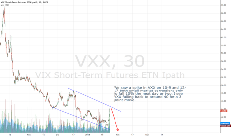 VXX: Short VXX