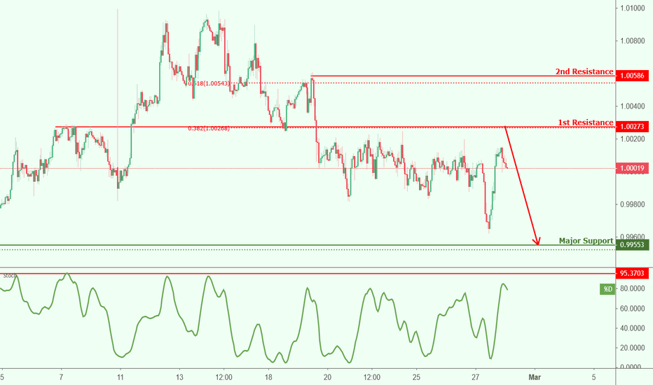 Usdchf Roaching Resistance Potential Drop