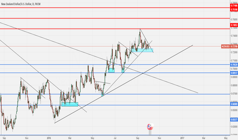 NZDUSD: NZD/USD OUTLOOK AND SCENARIOS AHEAD OF NFP