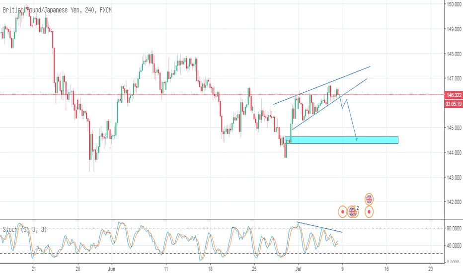GBPJPY: GBPJPY_Trading Plan_06-07-2018