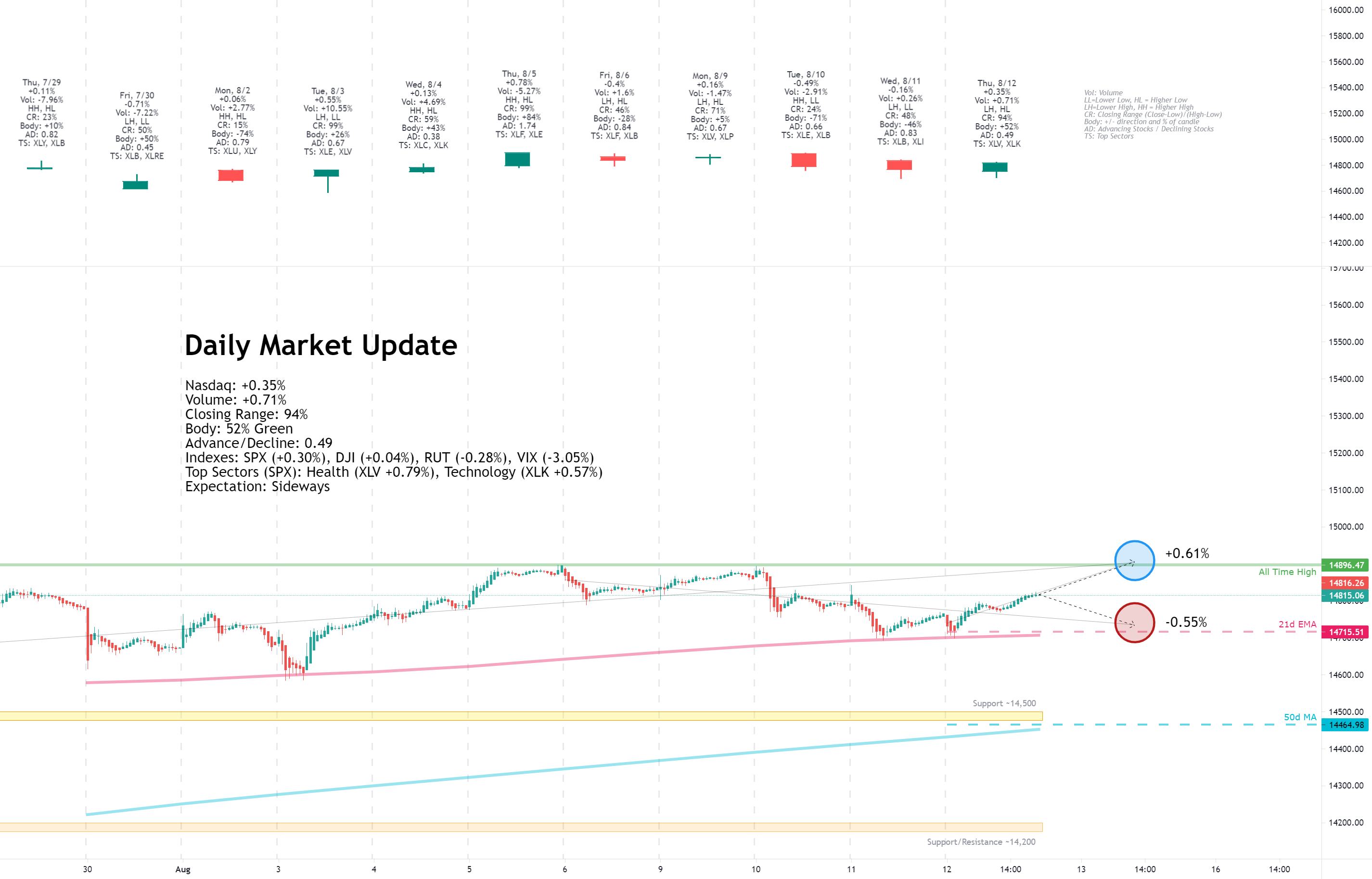 Daily Market Update for 8/12