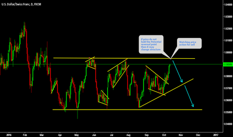 USDCHF: USDCHF Watching price action for sell break up possible