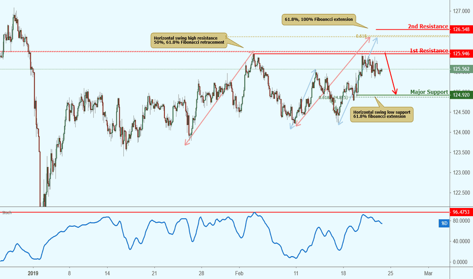 EURJPY: EURJPY approaching resistance, potential drop!