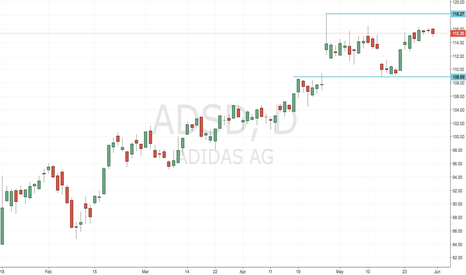 ADS: Adidas (ADSD) Neutral