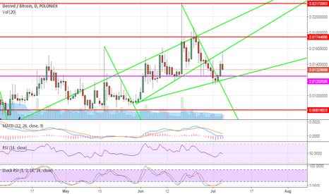 DCRBTC: dcr ready for big move