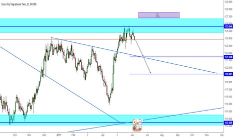 EURJPY: EURJPY - Some relief to come