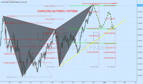 USDCHF: USD/CHF IN COMPLETED BUTTERFLY PATTERN