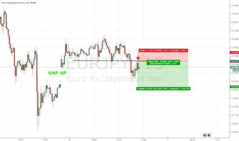 EURJPY: EURJPY short closing GAP