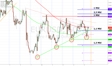 EURUSD: EUR/USD Chart with Options expiry levels for 14th November