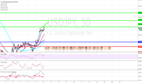 USDJPY: USD/JPY Intraday: 108.70 in sight.